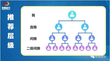 软银支付功能介绍-3级推广